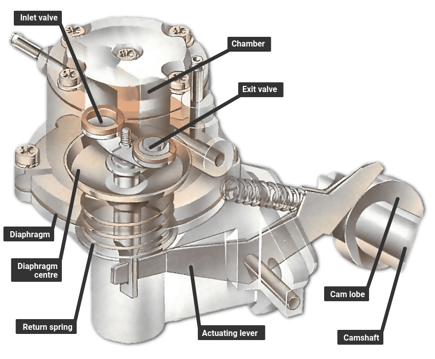How does a fuel pump work